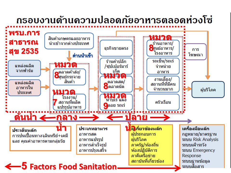 5 Factors Food Sanitation