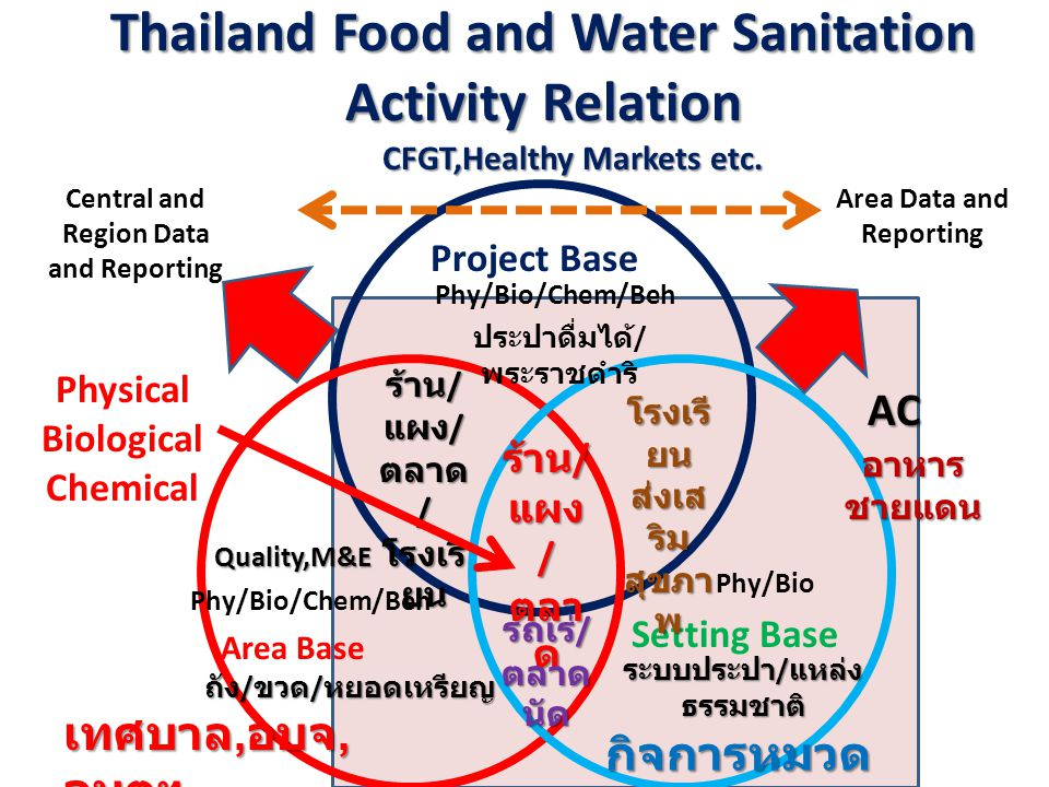 Thailand Food and Water Sanitation Activity Relation