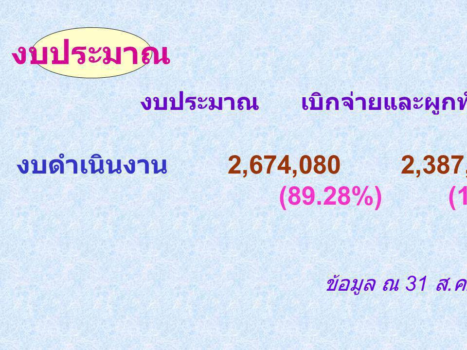 งบประมาณ งบประมาณ เบิกจ่ายและผูกพัน คงเหลือ. งบดำเนินงาน 2,674,080 2,387,410.28 286,669.28.