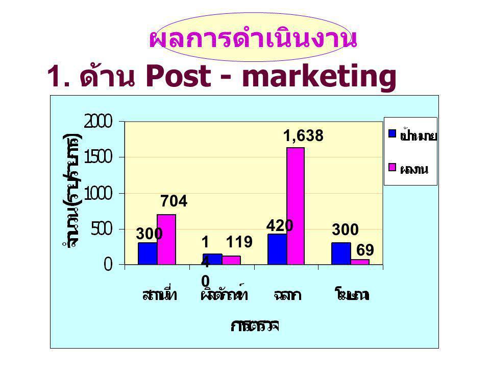 1. ด้าน Post - marketing ผลการดำเนินงาน 1,638 704 420 300 300 140 119