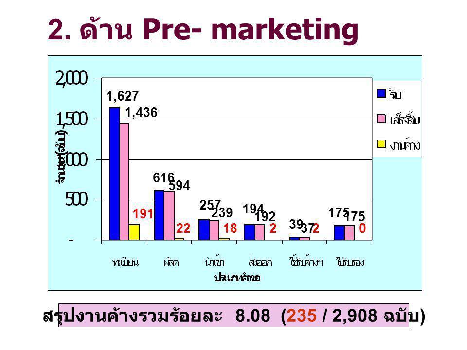 สรุปงานค้างรวมร้อยละ 8.08 (235 / 2,908 ฉบับ)