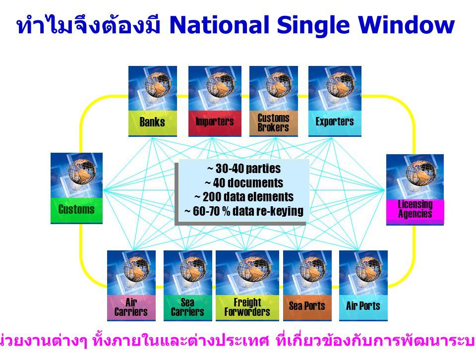 ทำไมจึงต้องมี National Single Window