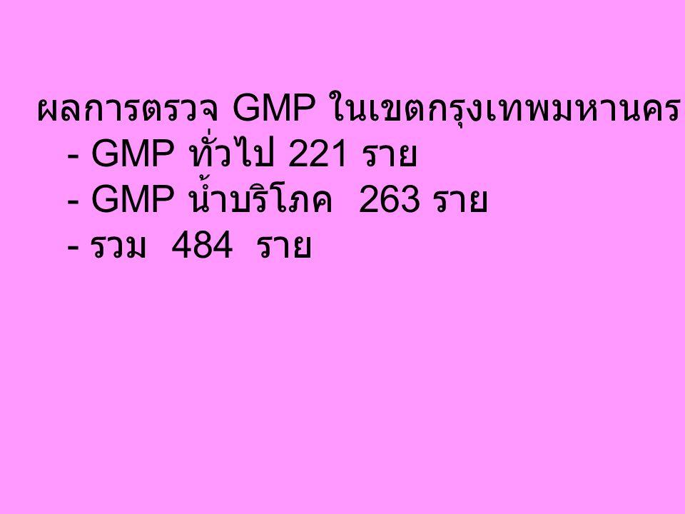 ผลการตรวจ GMP ในเขตกรุงเทพมหานคร ต.ค. 45 - 6 พ.ค. 46