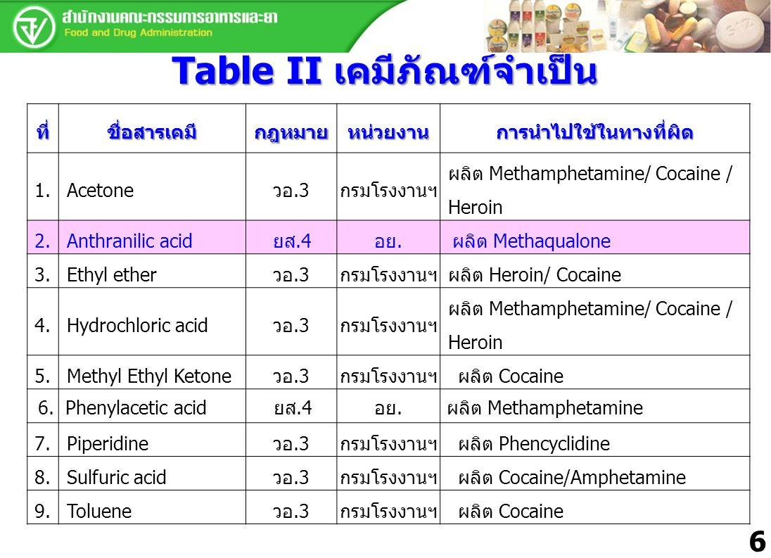Table II เคมีภัณฑ์จำเป็น