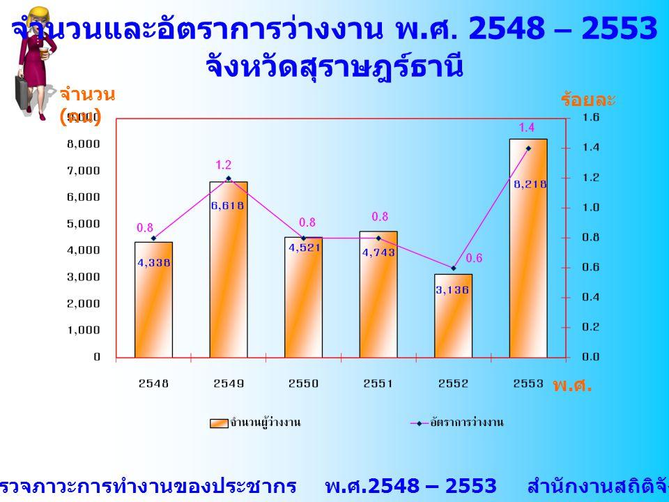 จำนวนและอัตราการว่างงาน พ.ศ. 2548 – 2553
