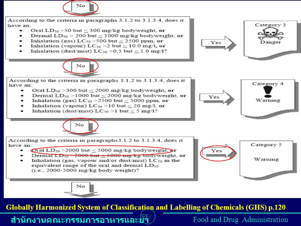 Globally Harmonized System of Classification and Labelling of Chemicals (GHS) p.120