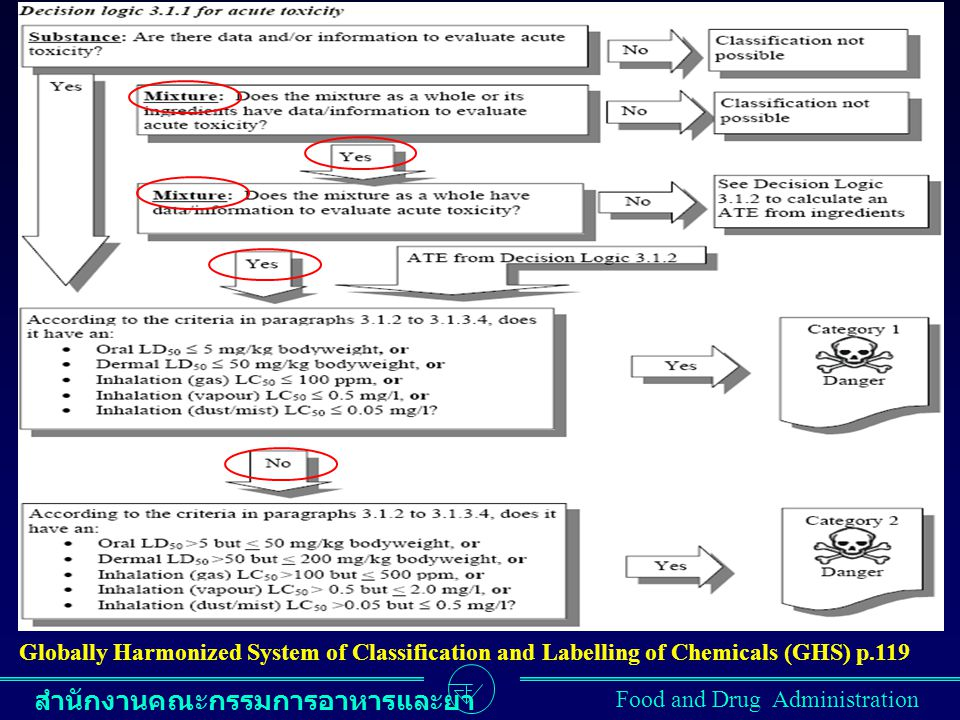 Globally Harmonized System of Classification and Labelling of Chemicals (GHS) p.119