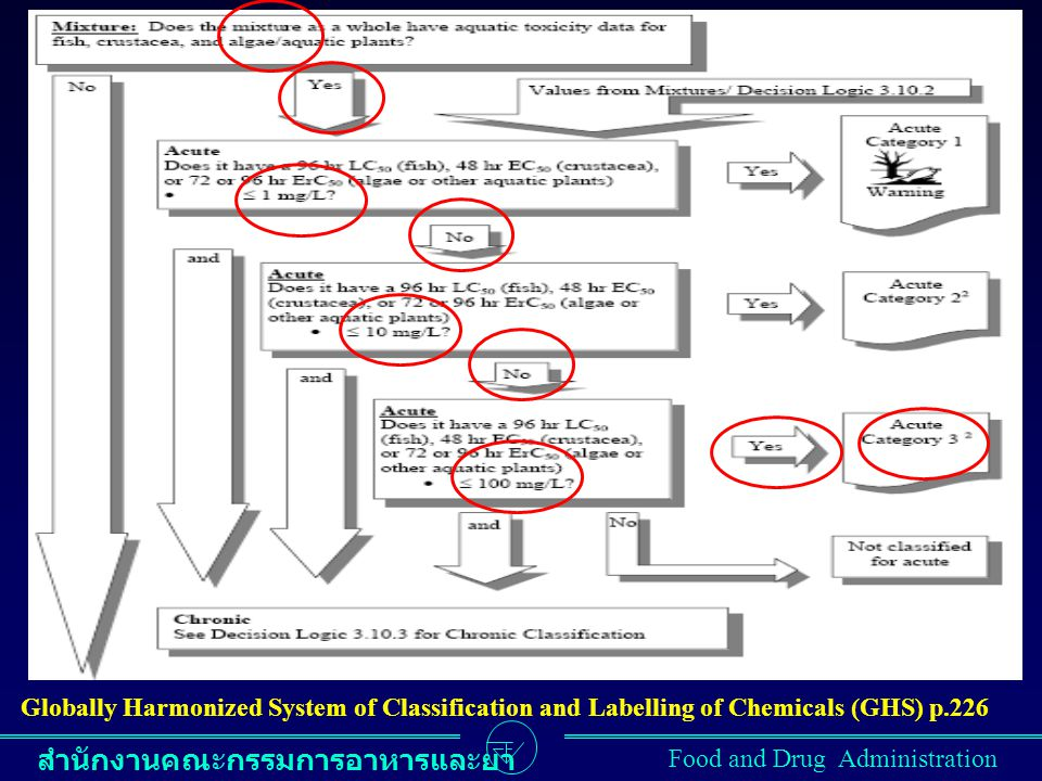 Globally Harmonized System of Classification and Labelling of Chemicals (GHS) p.226
