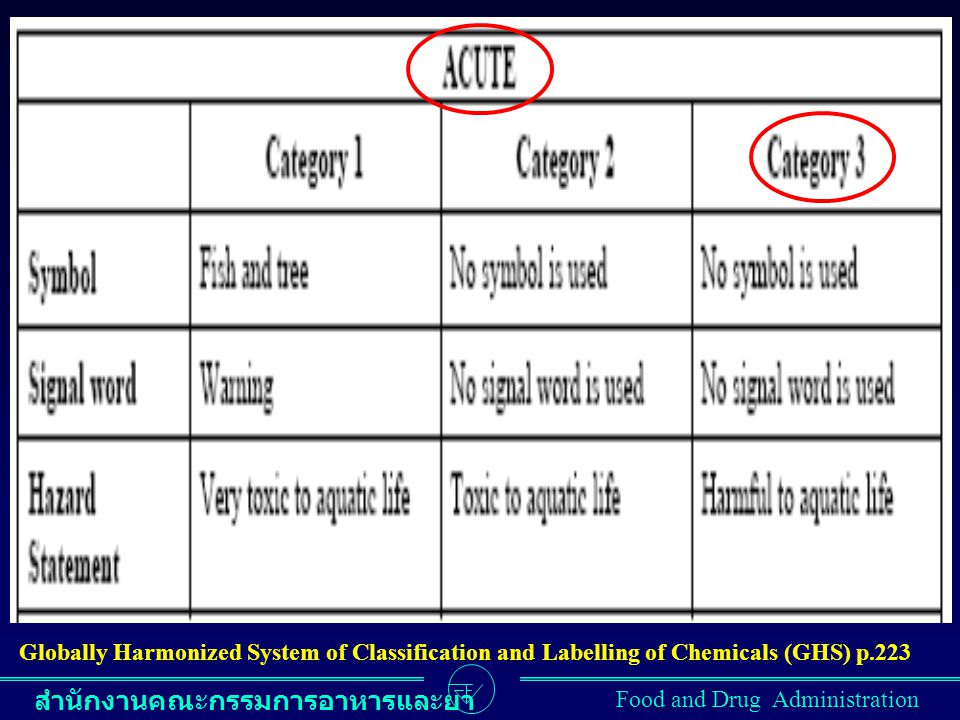 Globally Harmonized System of Classification and Labelling of Chemicals (GHS) p.223