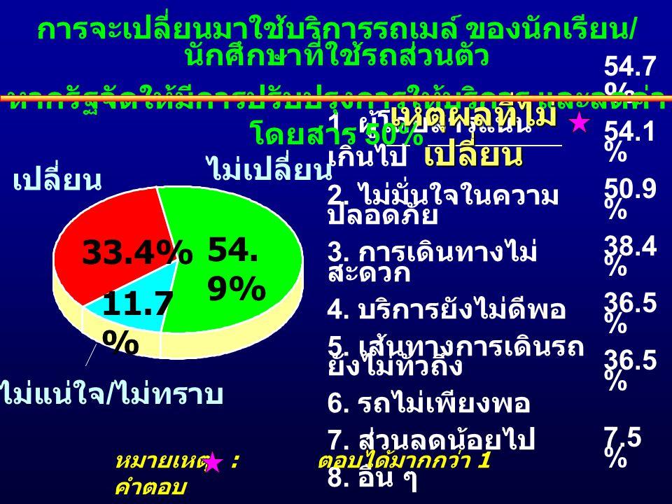 เหตุผลที่ไม่เปลี่ยน 54.9% 33.4% 11.7%