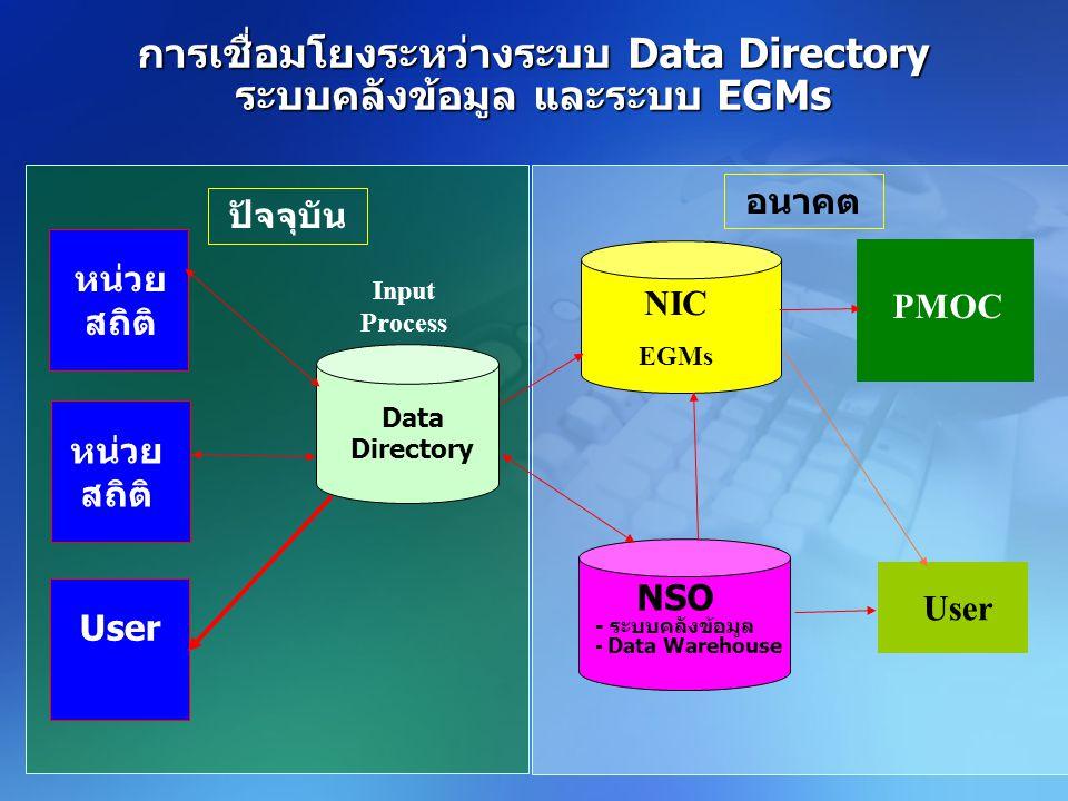 การเชื่อมโยงระหว่างระบบ Data Directory ระบบคลังข้อมูล และระบบ EGMs