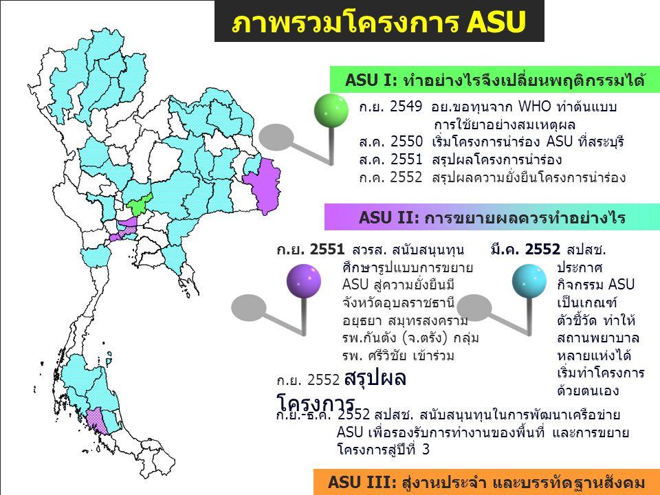 ภาพรวมโครงการ ASU ASU Milestones