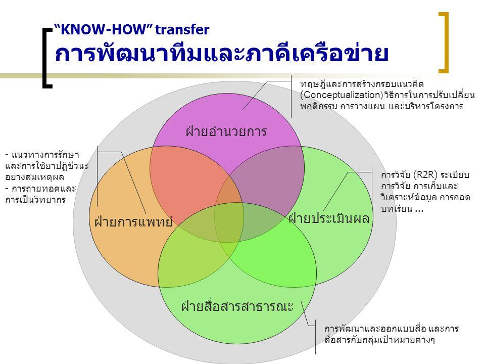 KNOW-HOW transfer การพัฒนาทีมและภาคีเครือข่าย