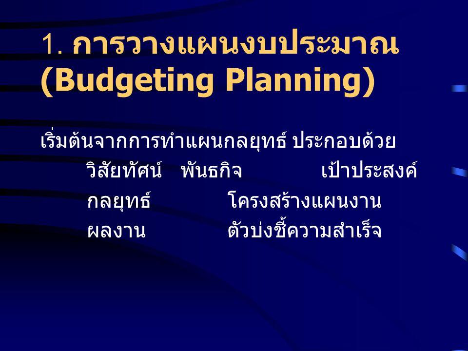 1. การวางแผนงบประมาณ (Budgeting Planning)