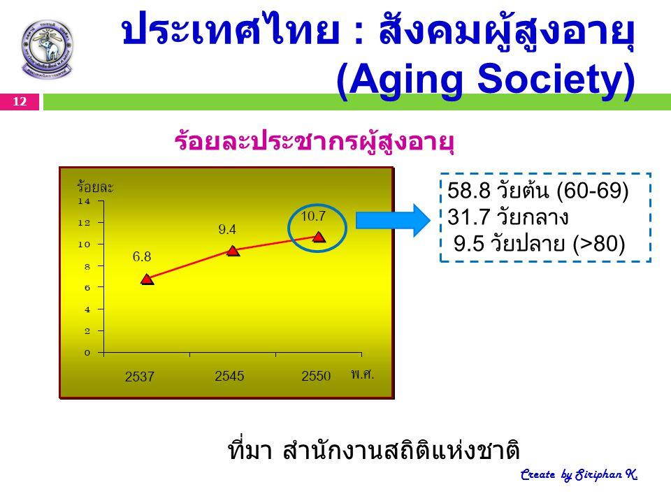 ประเทศไทย : สังคมผู้สูงอายุ (Aging Society)