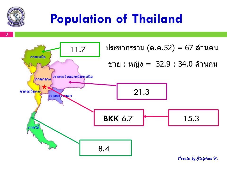 Population of Thailand