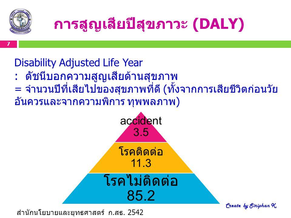 การสูญเสียปีสุขภาวะ (DALY)