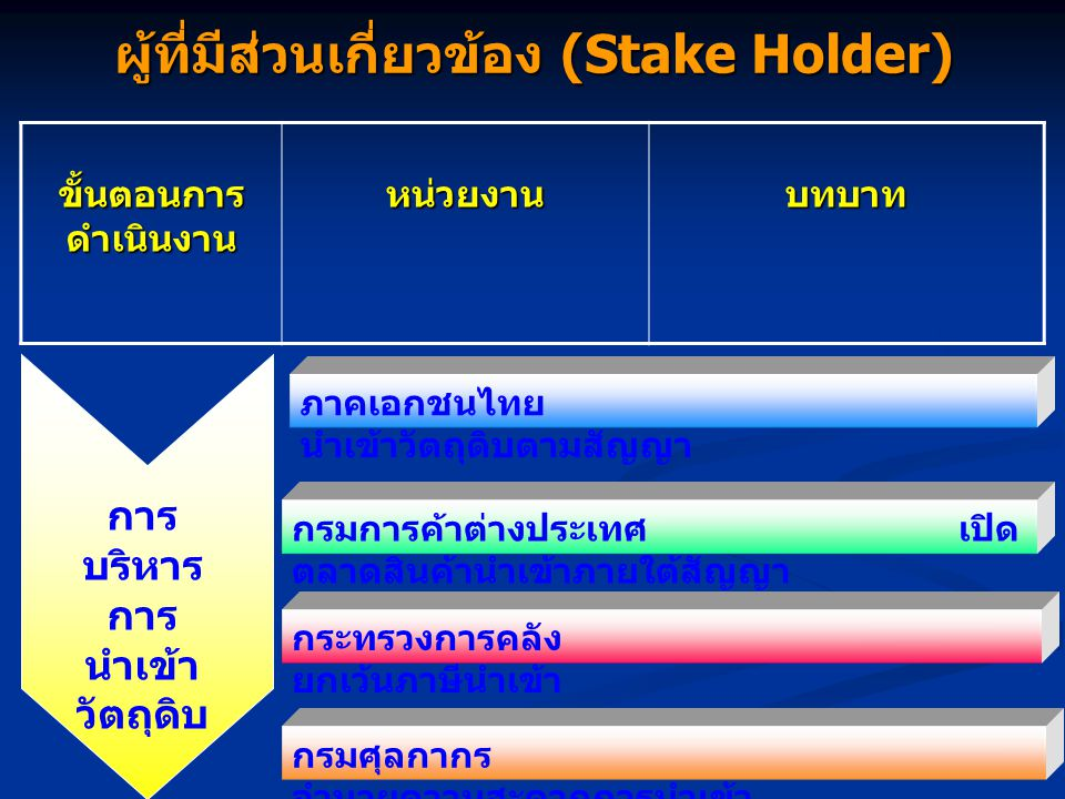 ผู้ที่มีส่วนเกี่ยวข้อง (Stake Holder)