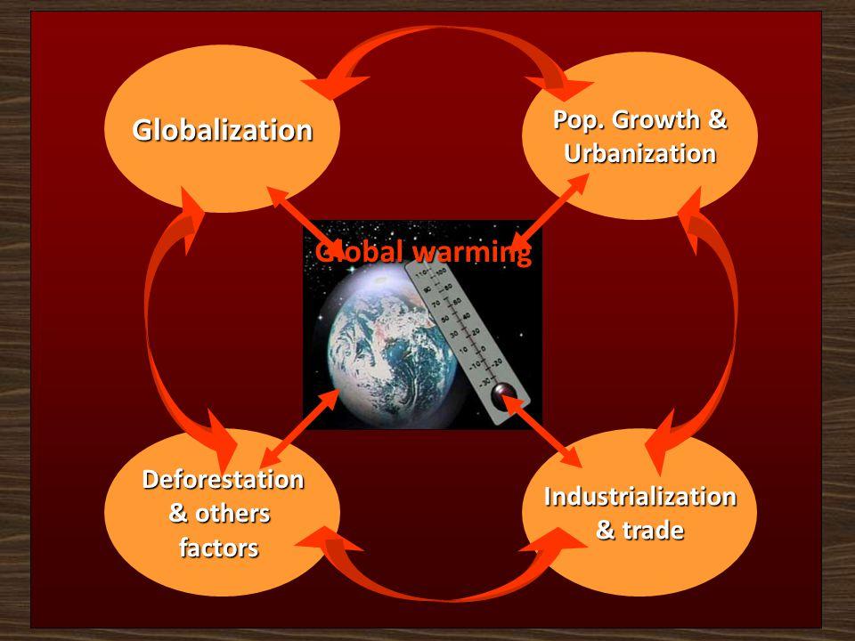 Globalization Global warming