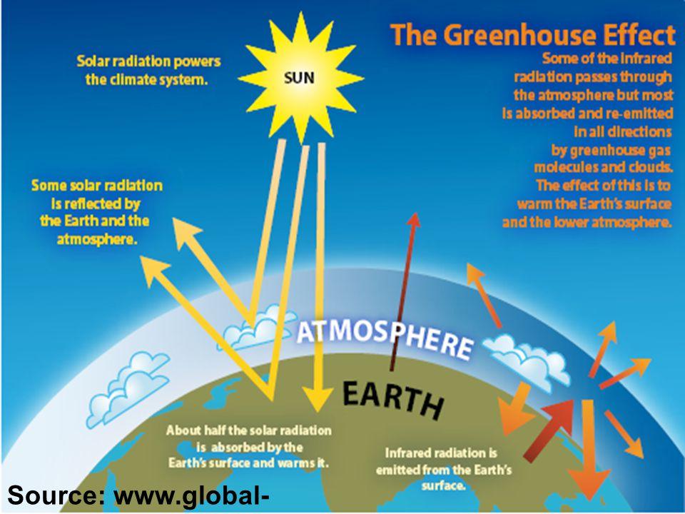 Source: www.global-greenhouse-warming.com/