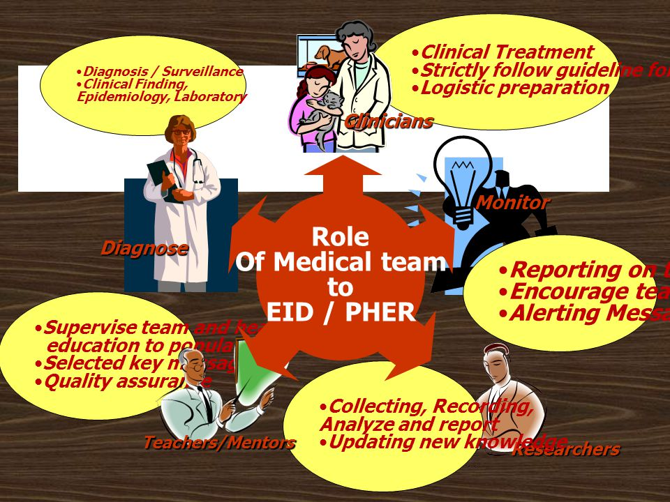 Role Of Medical team to EID / PHER