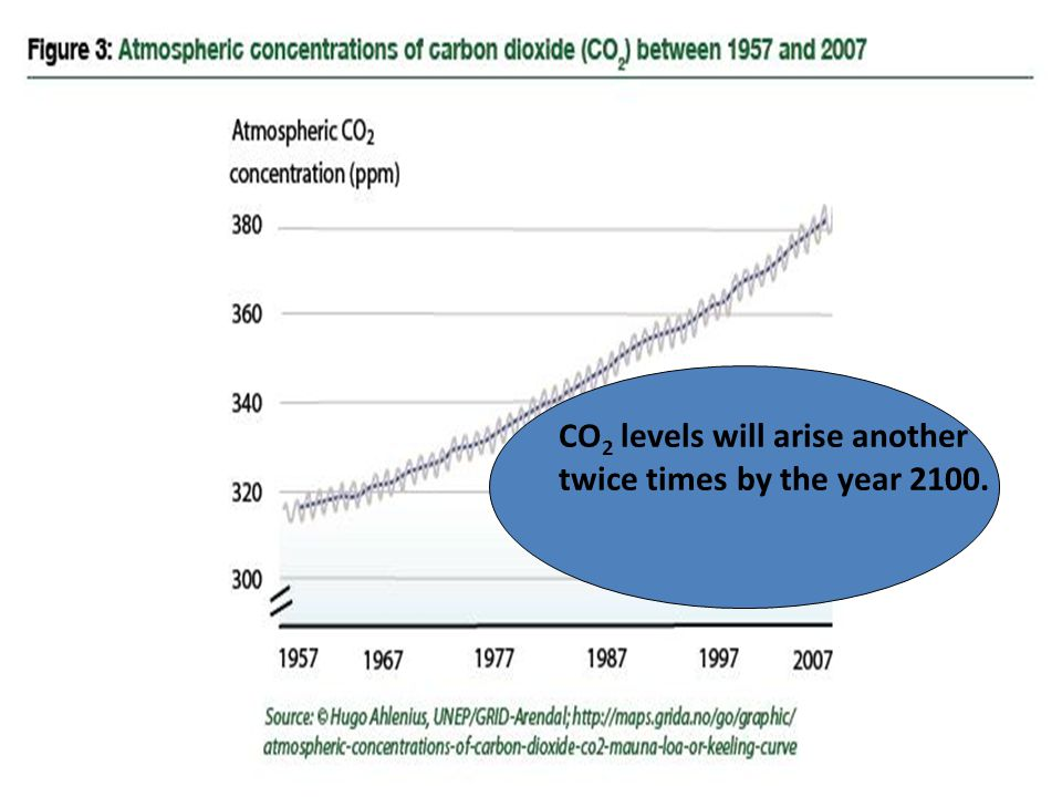 CO2 levels will arise another twice times by the year 2100.