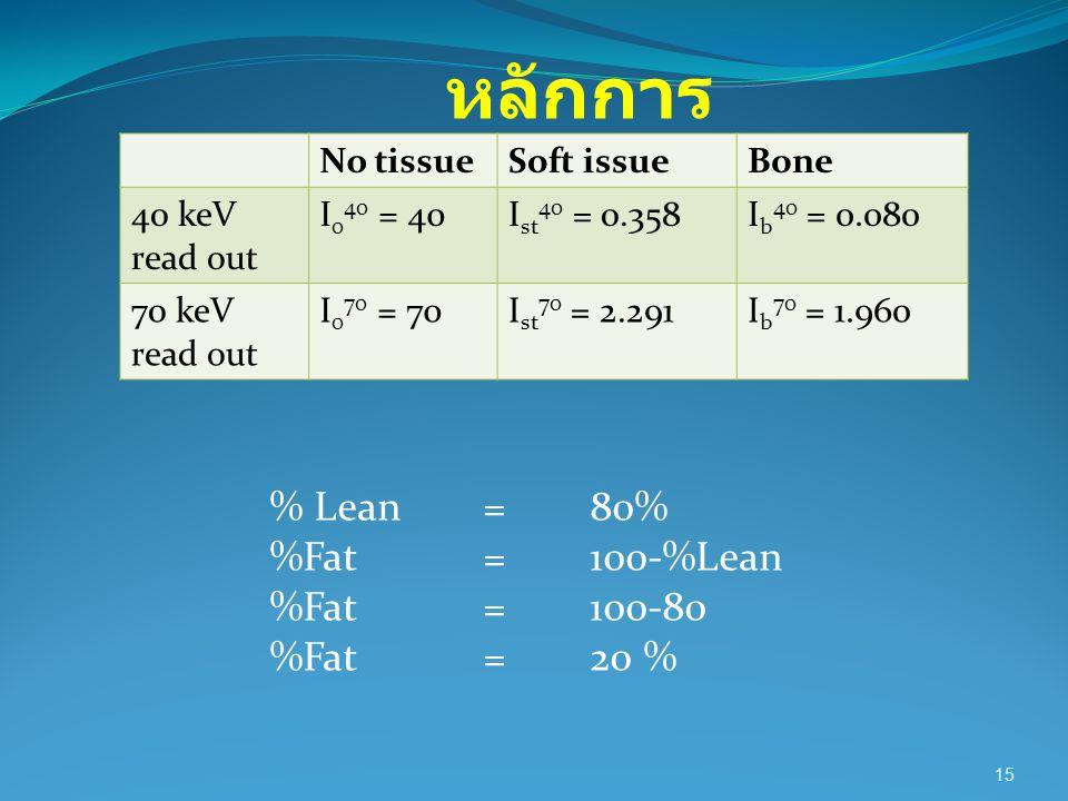 หลักการ % Lean = 80% %Fat = 100-%Lean %Fat = 100-80 %Fat = 20 %