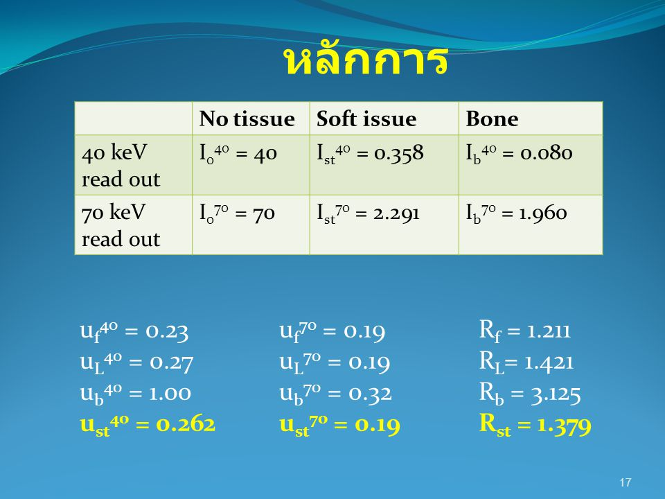 หลักการ No tissue. Soft issue. Bone. 40 keV read out. I040 = 40. Ist40 = 0.358. Ib40 = 0.080.
