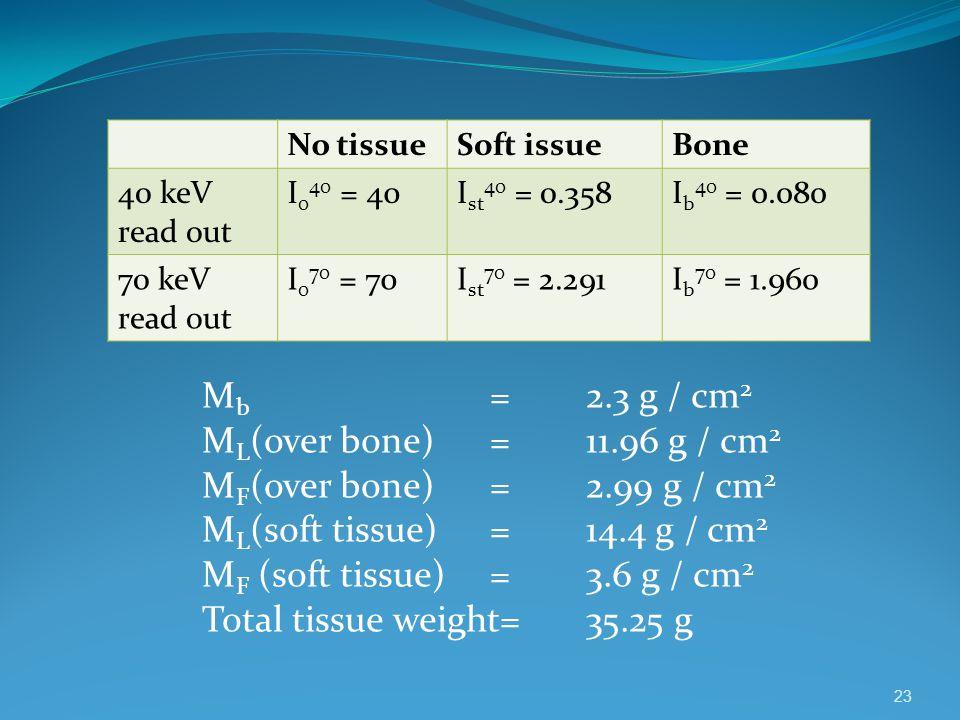 Mb = 2.3 g / cm2 ML(over bone) = 11.96 g / cm2