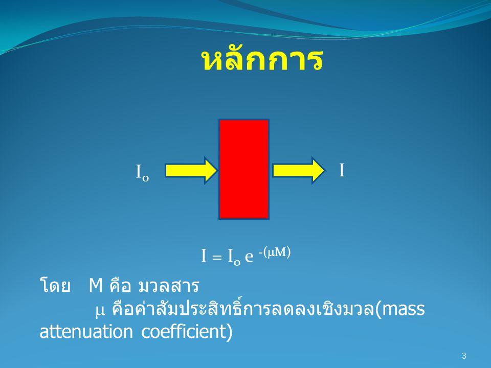หลักการ I0 I I = I0 e -(M) โดย M คือ มวลสาร