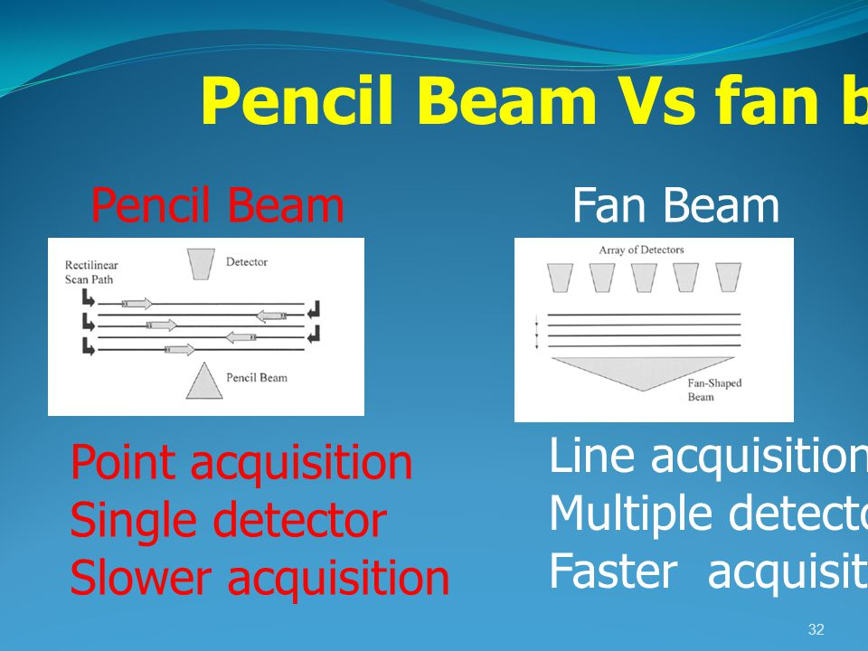 Pencil Beam Vs fan beam Pencil Beam Fan Beam Line acquisition