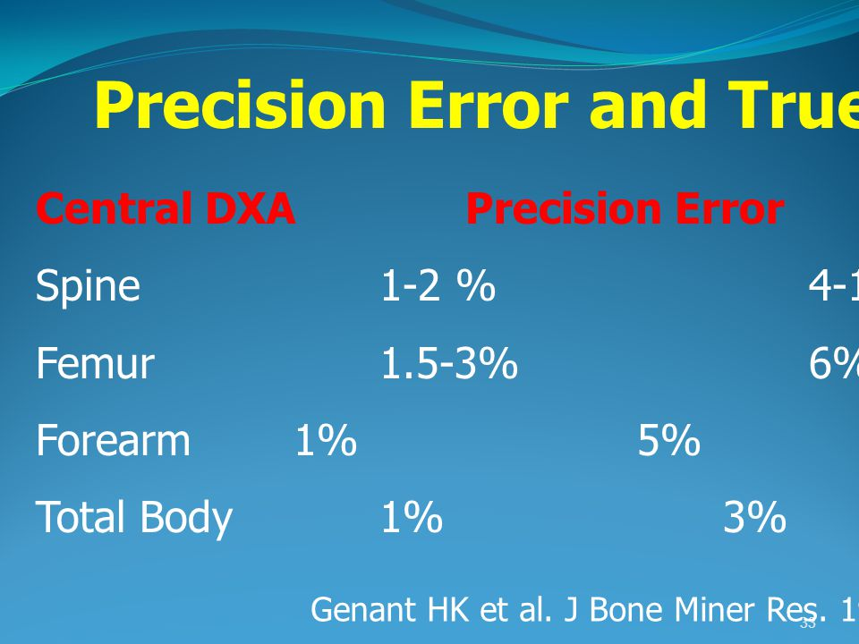 Precision Error and Trueness Error