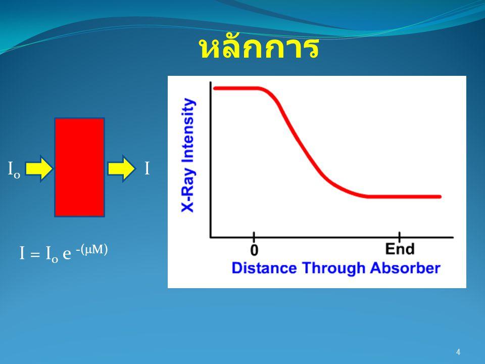 หลักการ I0 I I = I0 e -(M)