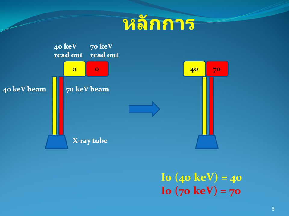 หลักการ I0 (40 keV) = 40 I0 (70 keV) = 70 40 keV read out 70 keV
