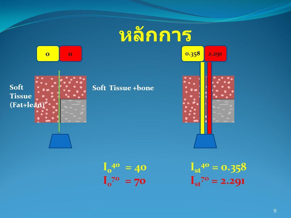 หลักการ I040 = 40 Ist40 = 0.358 I070 = 70 Ist70 = 2.291 Soft Tissue