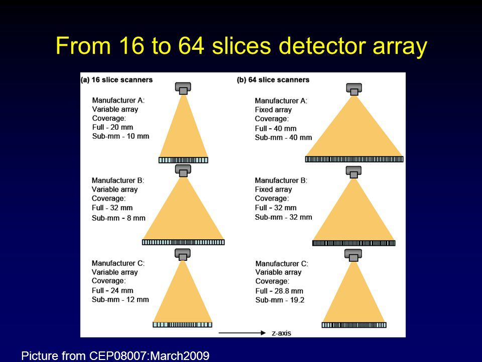 From 16 to 64 slices detector array