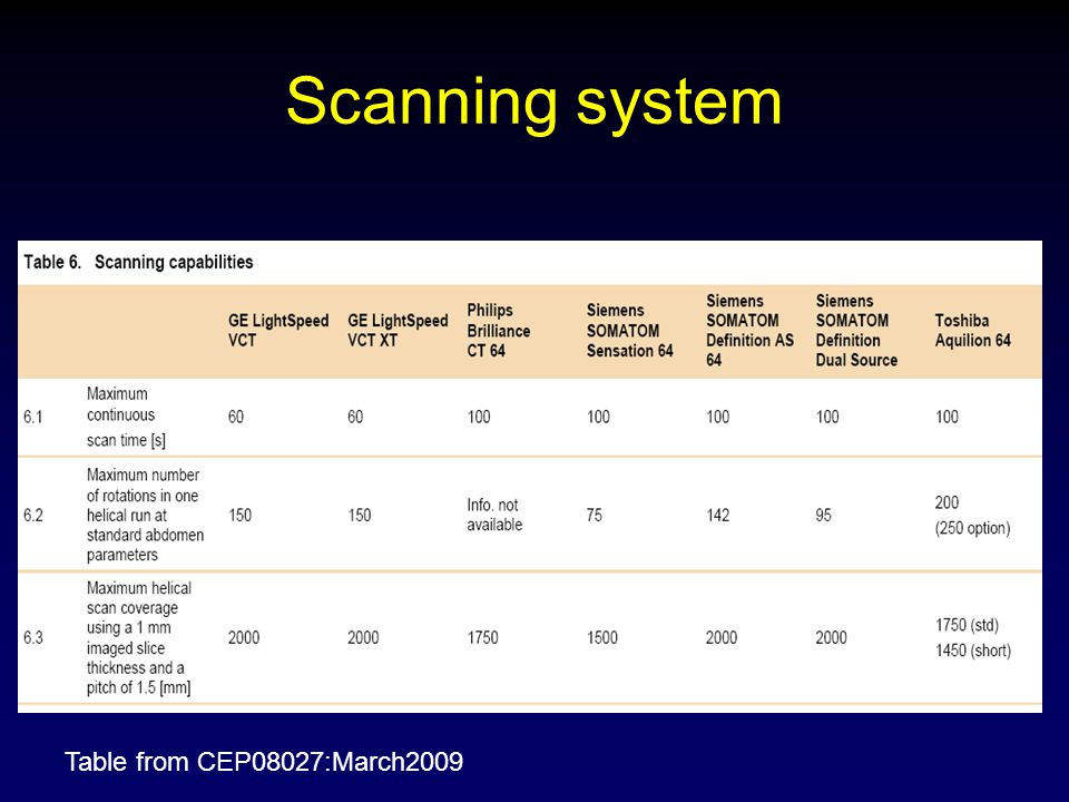 Scanning system Table from CEP08027:March2009