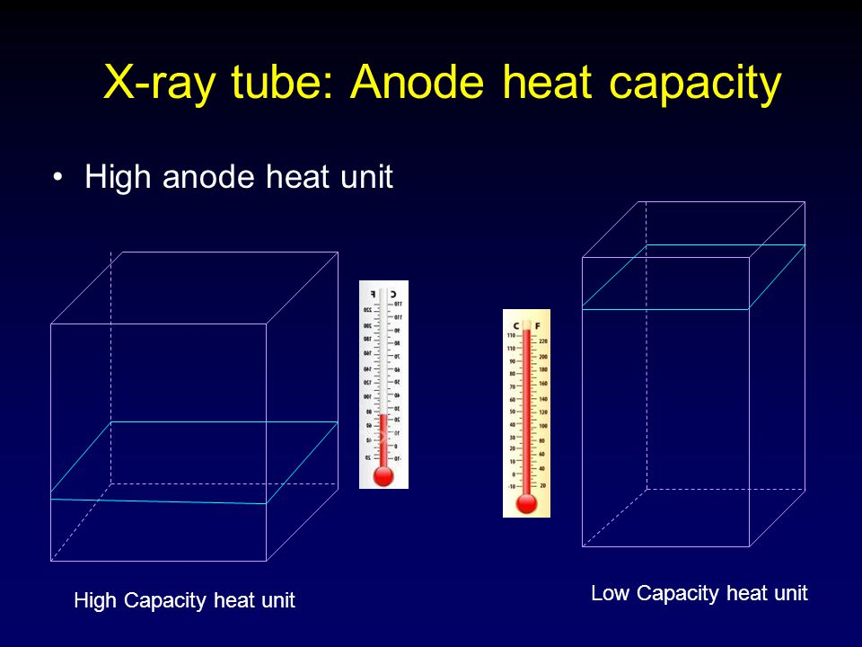 X-ray tube: Anode heat capacity