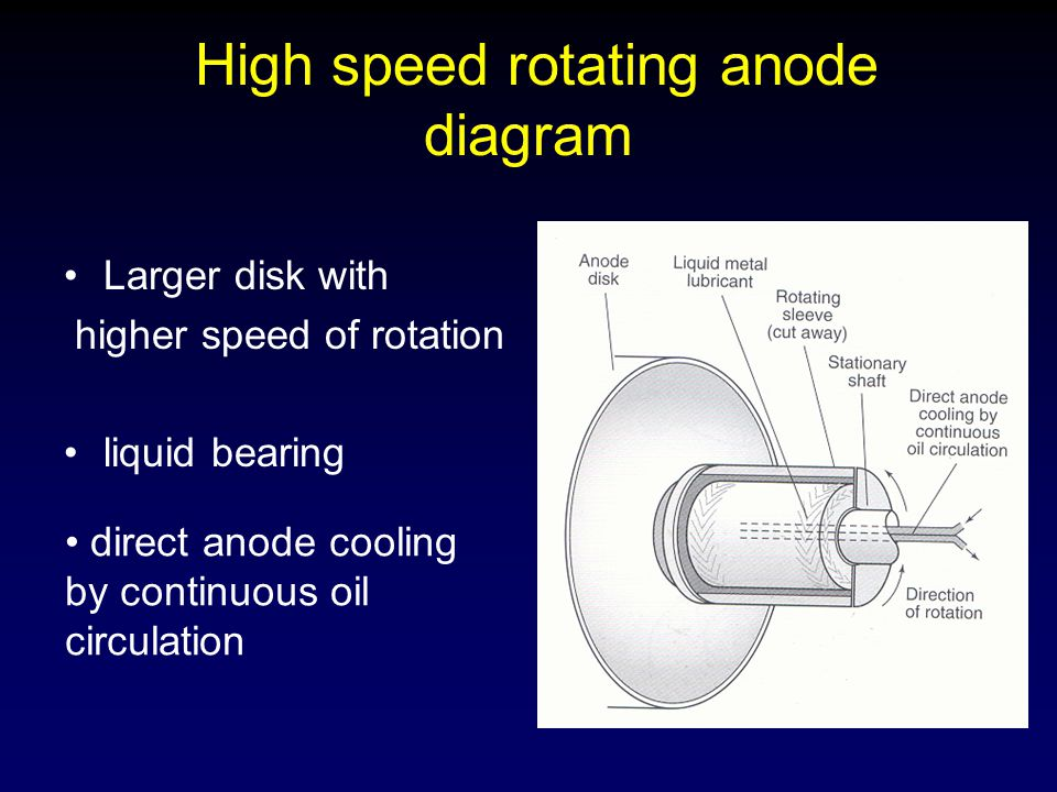 High speed rotating anode diagram