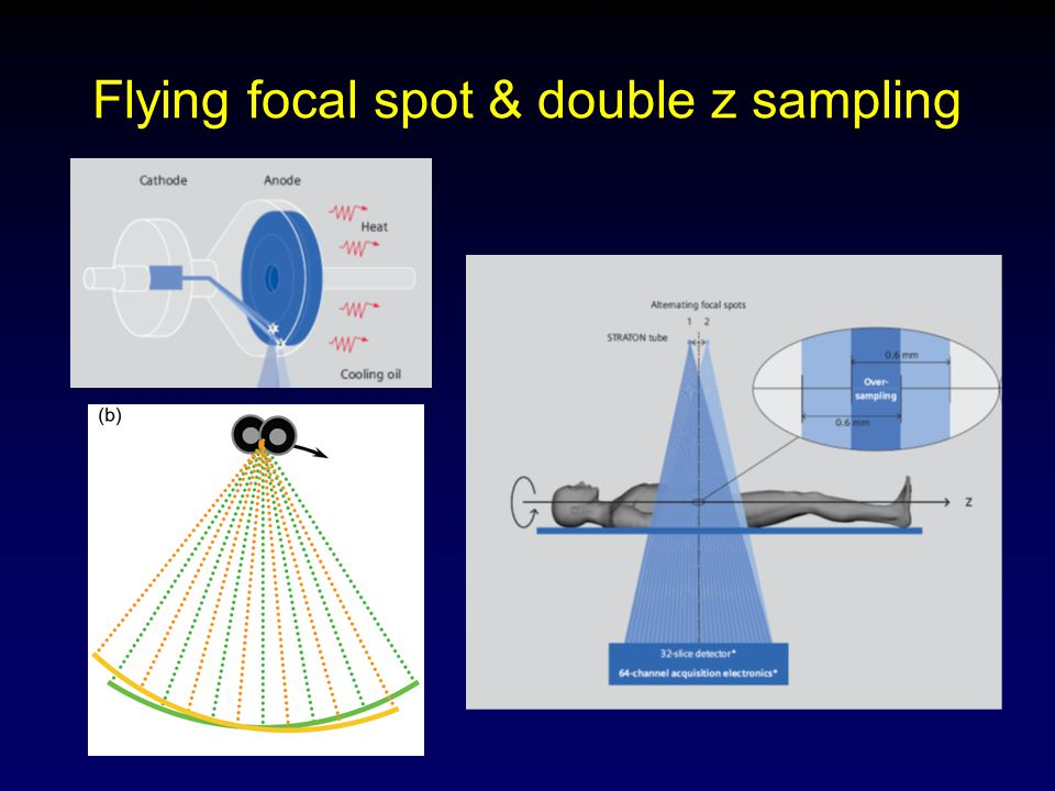 Flying focal spot & double z sampling
