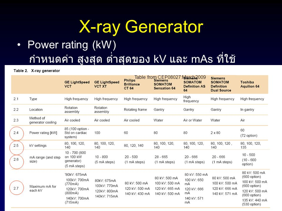 X-ray Generator Power rating (kW)
