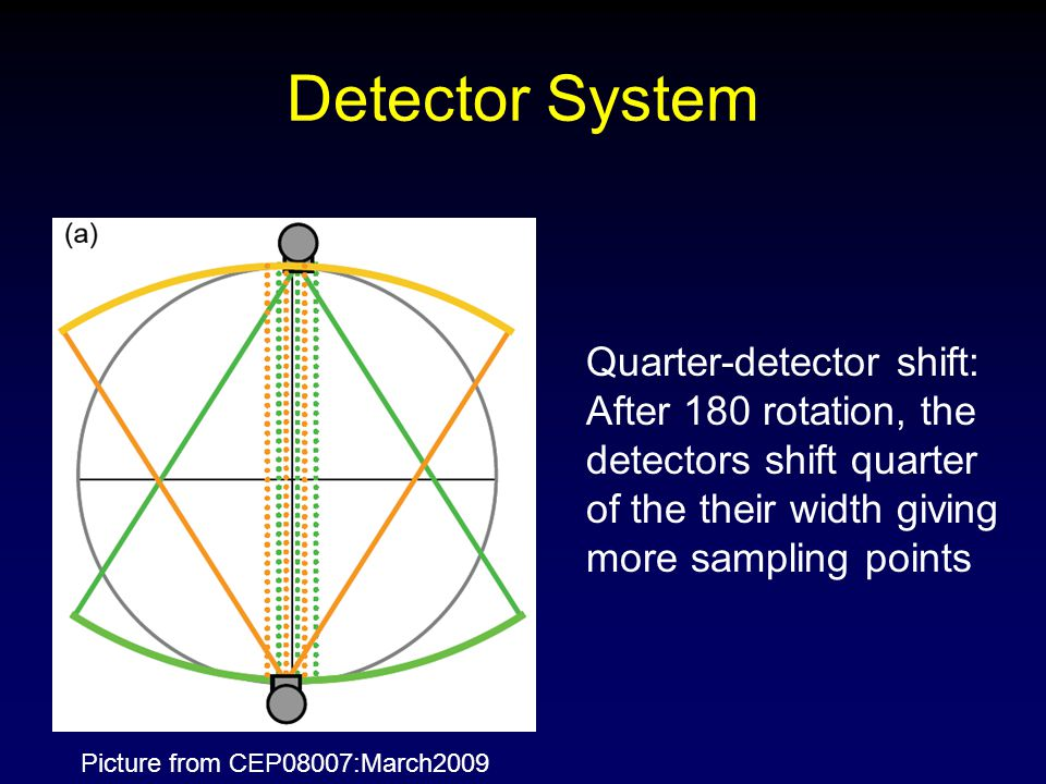 Detector System Quarter-detector shift: After 180 rotation, the