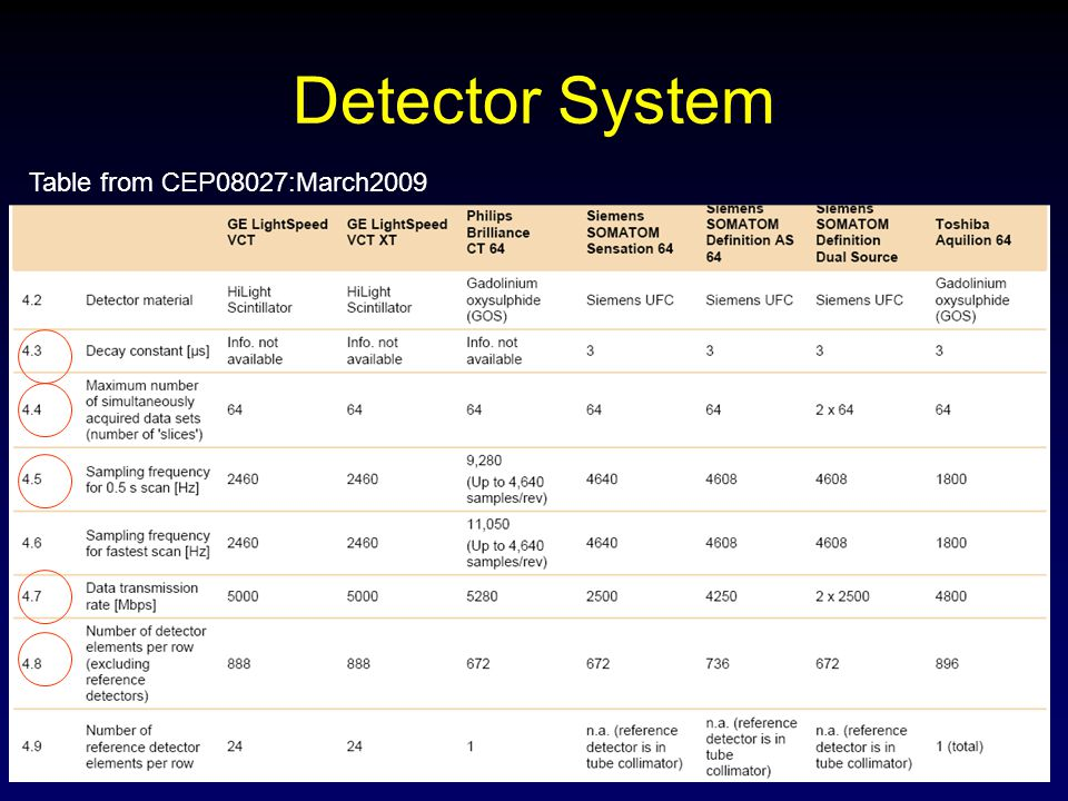 Detector System Table from CEP08027:March2009