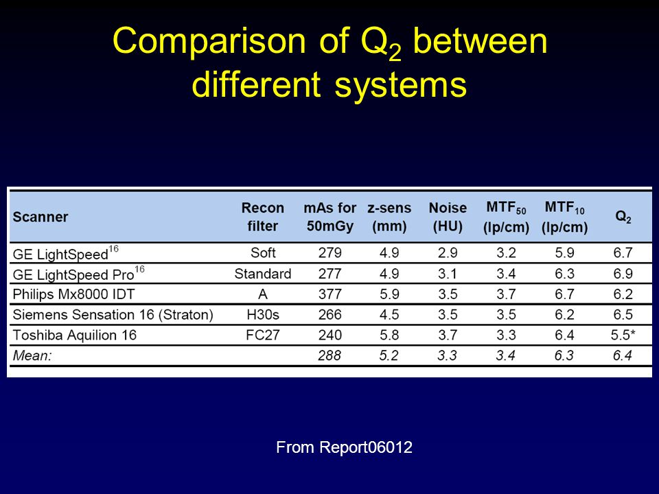 Comparison of Q2 between different systems