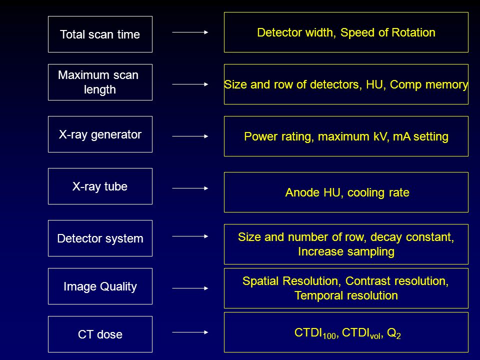 Detector width, Speed of Rotation Total scan time