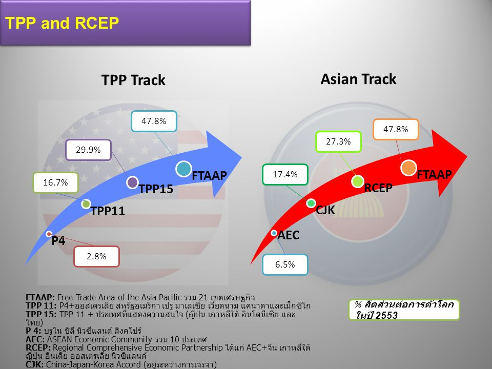 TPP and RCEP TPP Track Asian Track 47.8% 47.8% 27.3% 29.9% 17.4% 16.7%