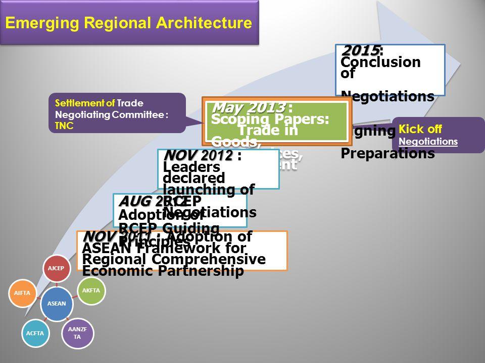 Emerging Regional Architecture
