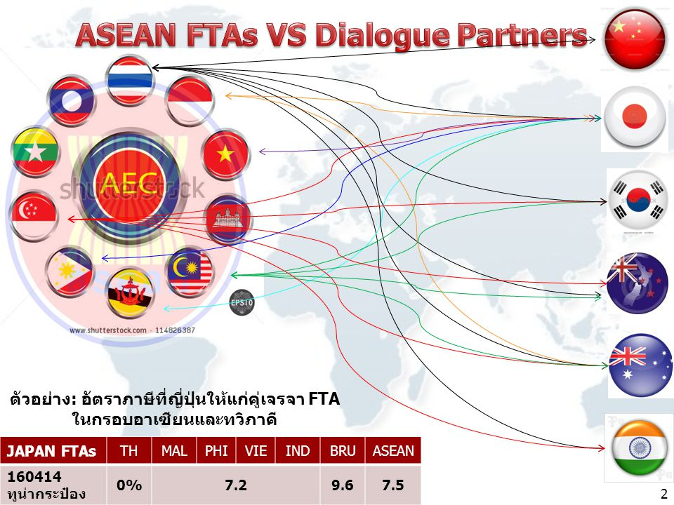 ASEAN FTAs VS Dialogue Partners