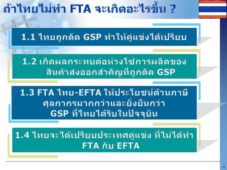 ถ้าไทยไม่ทำ FTA จะเกิดอะไรขึ้น