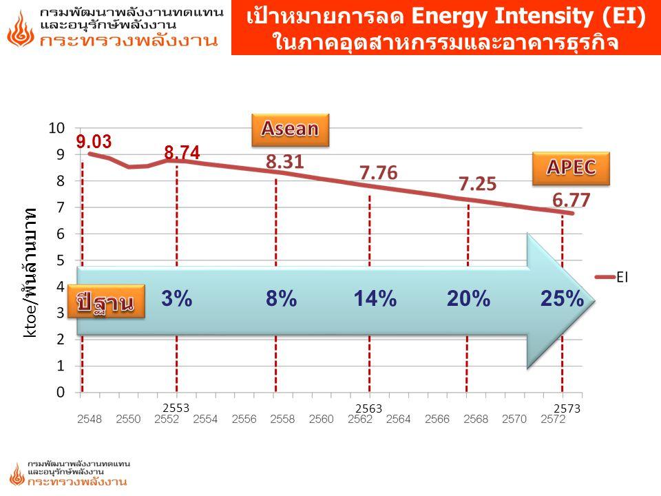 เป้าหมายการลด Energy Intensity (EI) ในภาคอุตสาหกรรมและอาคารธุรกิจ